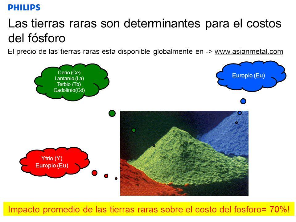Las tierras raras son determinantes para el costos del fósforo