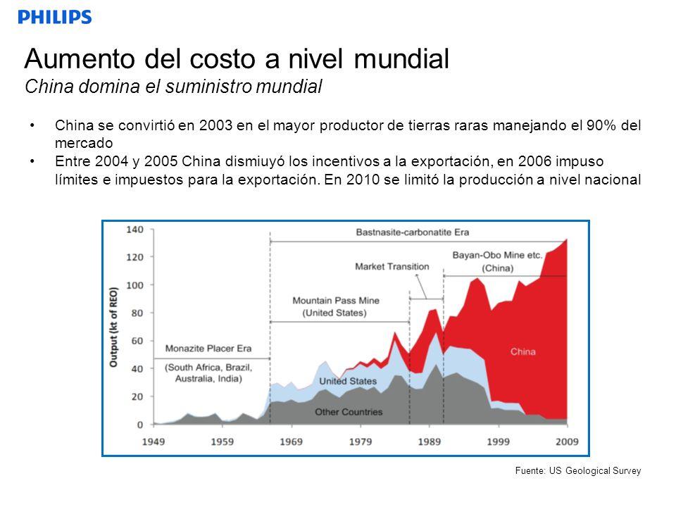Aumento del costo a nivel mundial China domina el suministro mundial