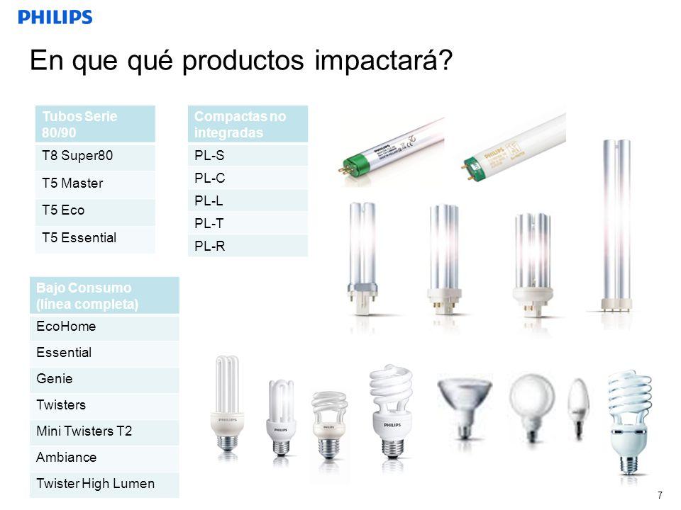 En que qué productos impactará