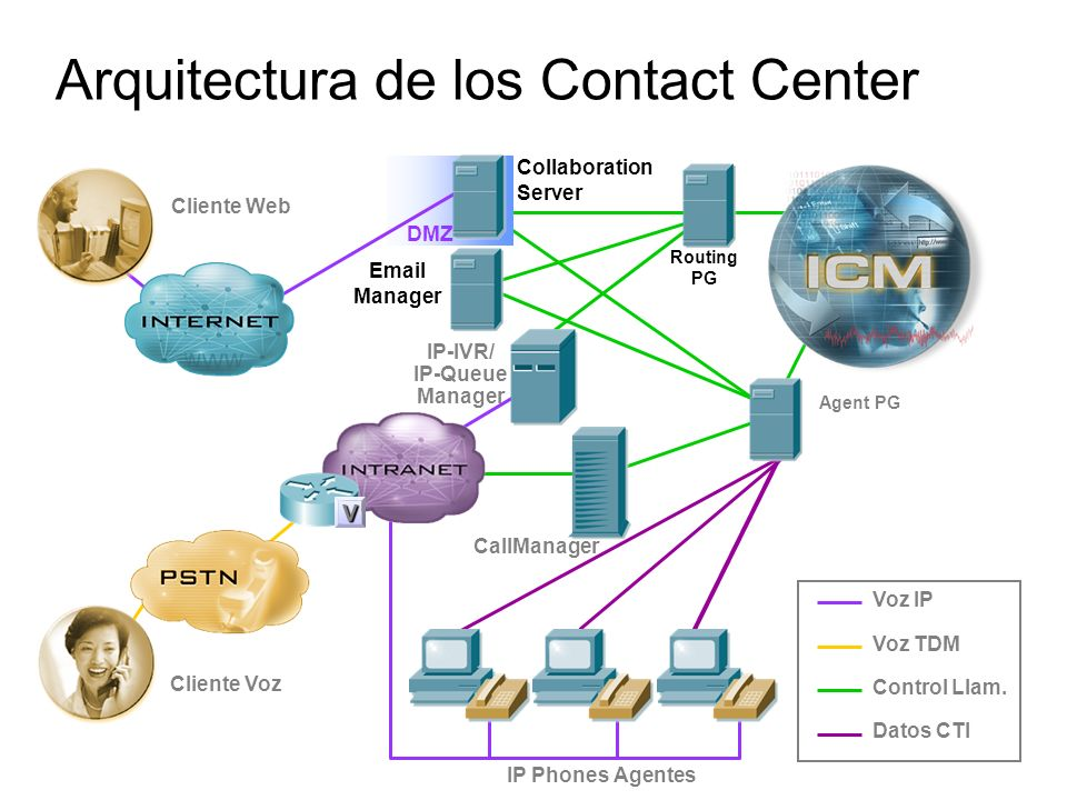 Arquitectura de los Contact Center