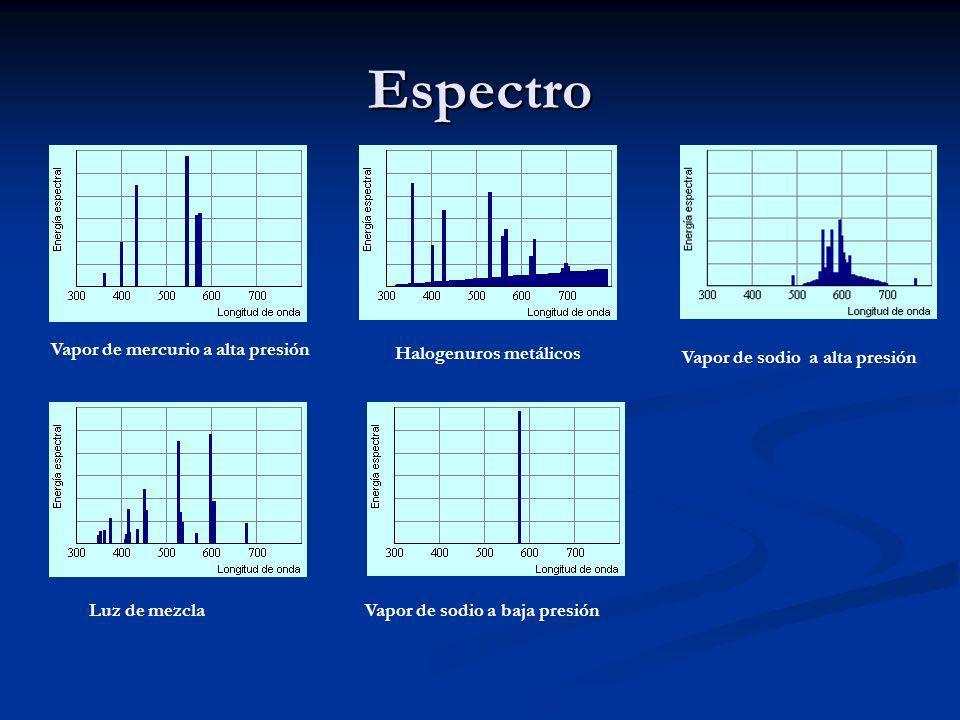 Espectro Vapor de mercurio a alta presión Halogenuros metálicos