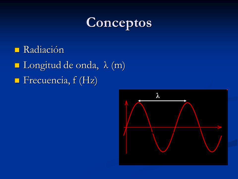 Conceptos Radiación Longitud de onda, λ (m) Frecuencia, f (Hz) λ