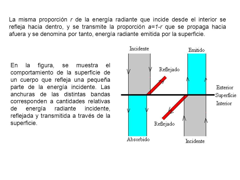 La misma proporción r de la energía radiante que incide desde el interior se refleja hacia dentro, y se transmite la proporción a=1-r que se propaga hacia afuera y se denomina por tanto, energía radiante emitida por la superficie.