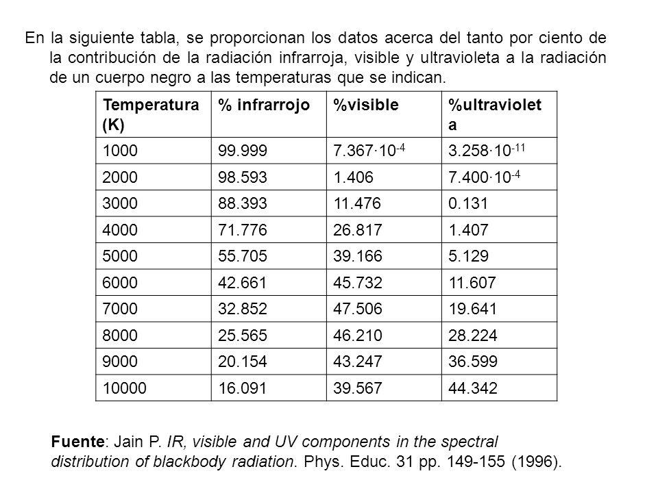 En la siguiente tabla, se proporcionan los datos acerca del tanto por ciento de la contribución de la radiación infrarroja, visible y ultravioleta a la radiación de un cuerpo negro a las temperaturas que se indican.