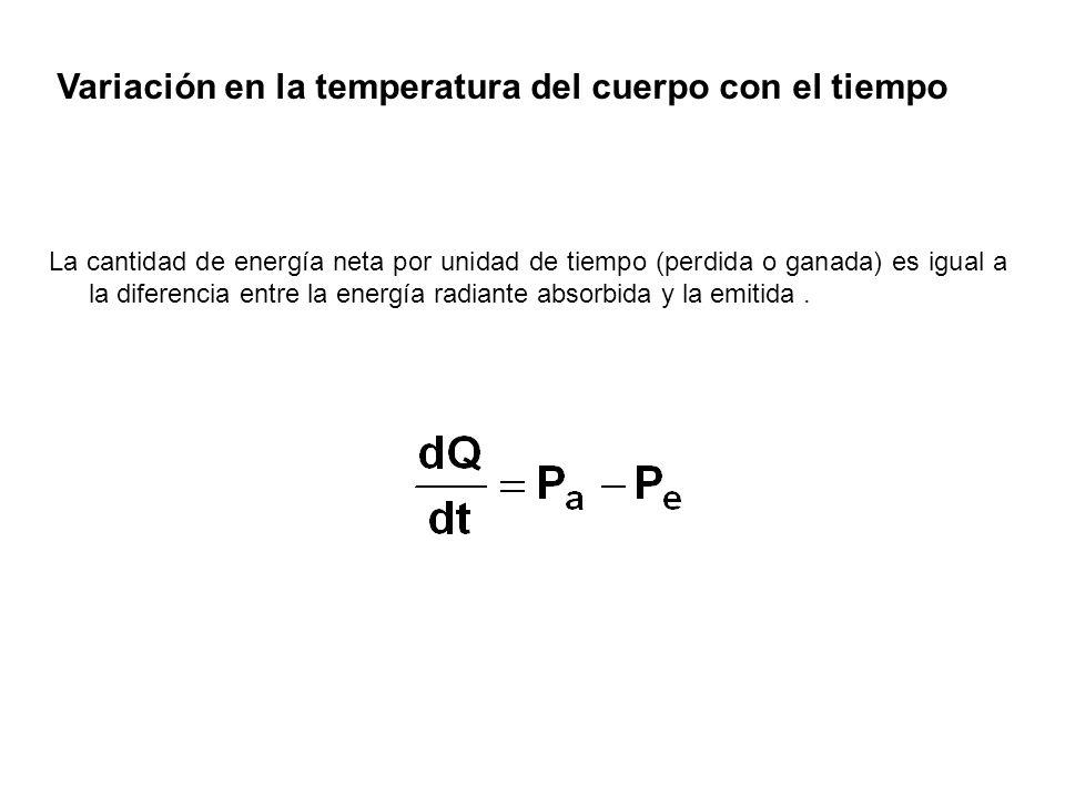 Variación en la temperatura del cuerpo con el tiempo