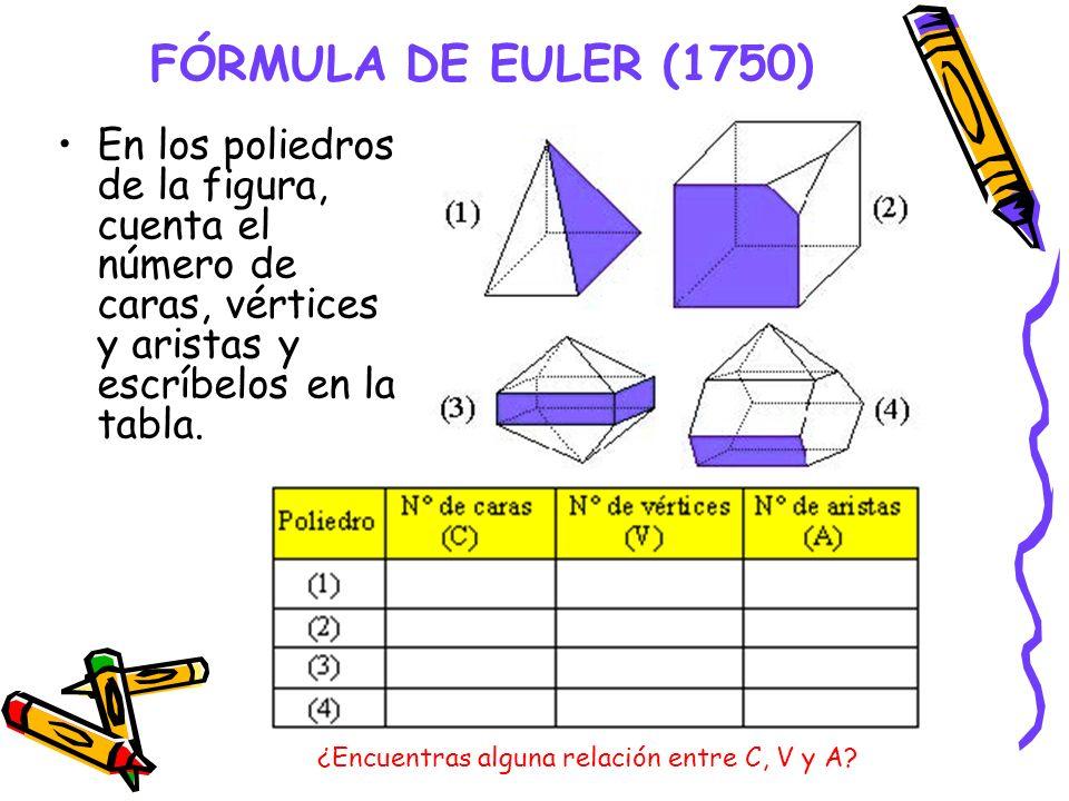 FÓRMULA DE EULER (1750) En los poliedros de la figura, cuenta el número de caras, vértices y aristas y escríbelos en la tabla.