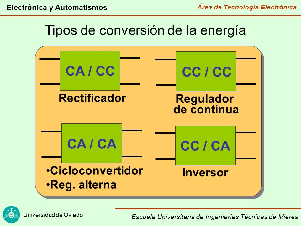 Tipos de conversión de la energía
