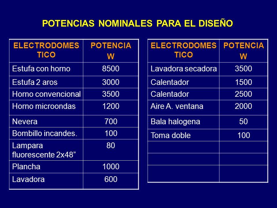 POTENCIAS NOMINALES PARA EL DISEÑO