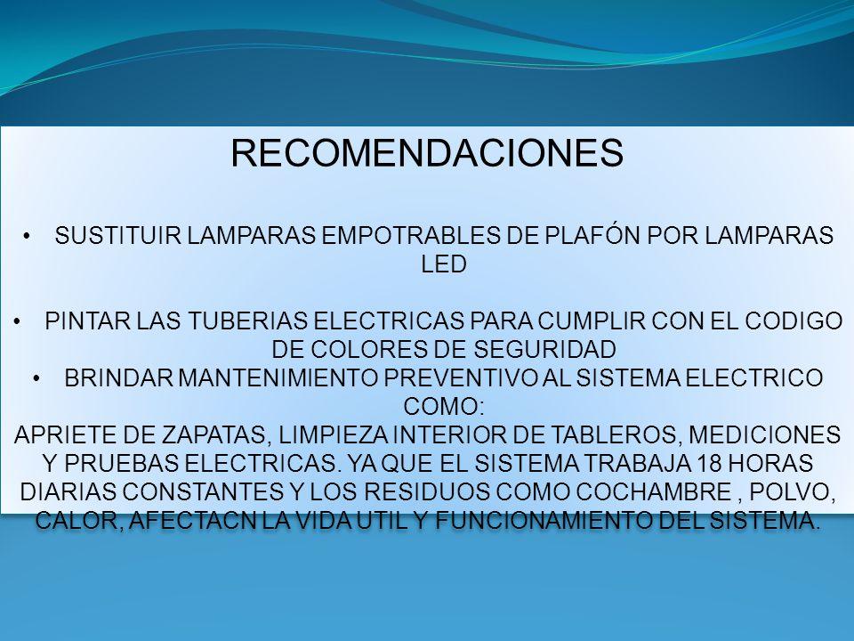 RECOMENDACIONES SUSTITUIR LAMPARAS EMPOTRABLES DE PLAFÓN POR LAMPARAS LED.
