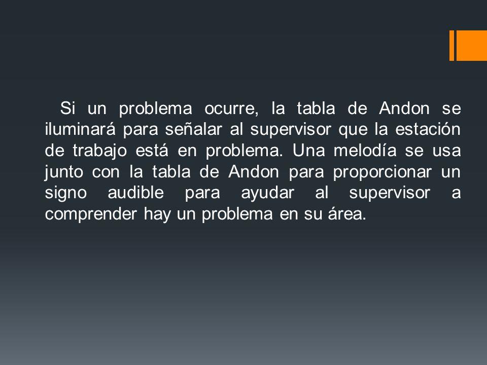Si un problema ocurre, la tabla de Andon se iluminará para señalar al supervisor que la estación de trabajo está en problema.