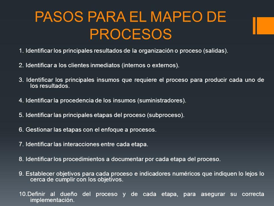 PASOS PARA EL MAPEO DE PROCESOS