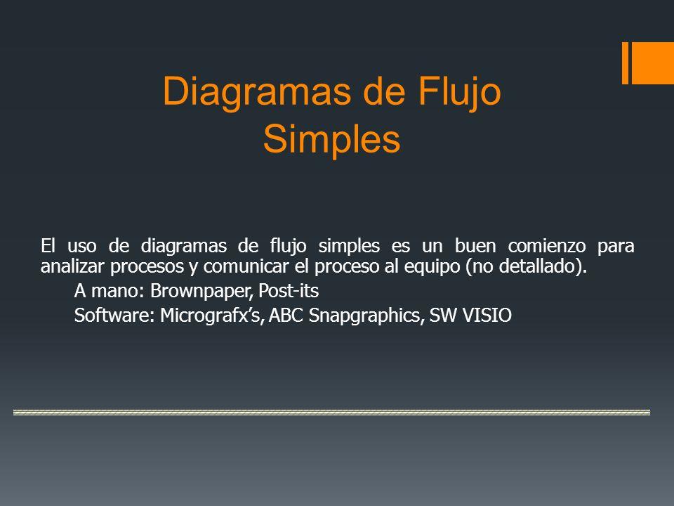 Diagramas de Flujo Simples