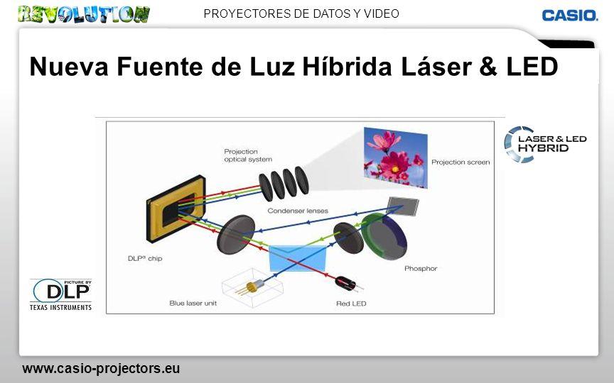 Nueva Fuente de Luz Híbrida Láser & LED
