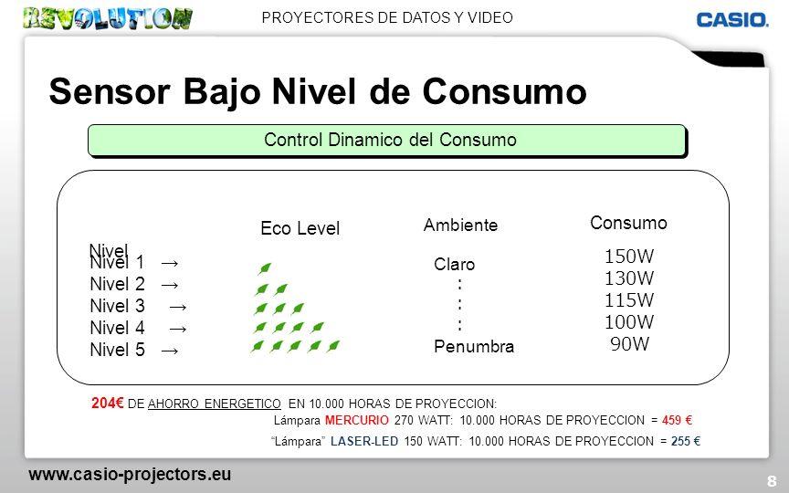 Control Dinamico del Consumo