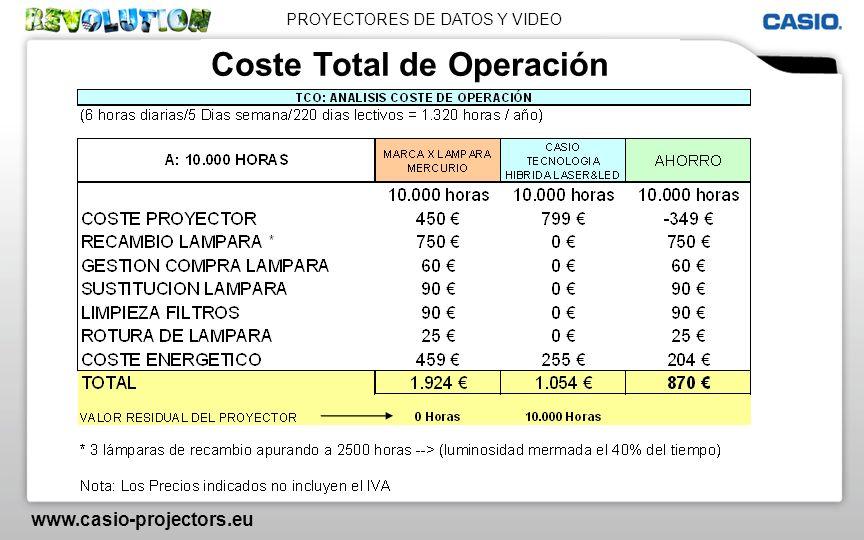 Coste Total de Operación