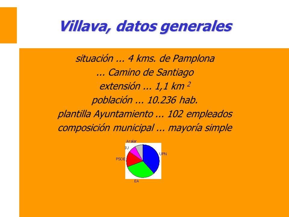 Villava, datos generales