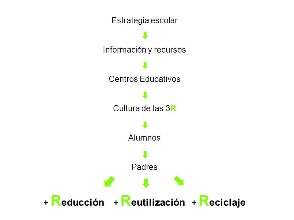 + Reducción + Reutilización + Reciclaje
