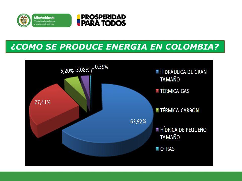 ¿COMO SE PRODUCE ENERGIA EN COLOMBIA