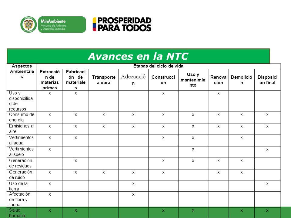 Avances en la NTC Adecuación Aspectos Ambientales