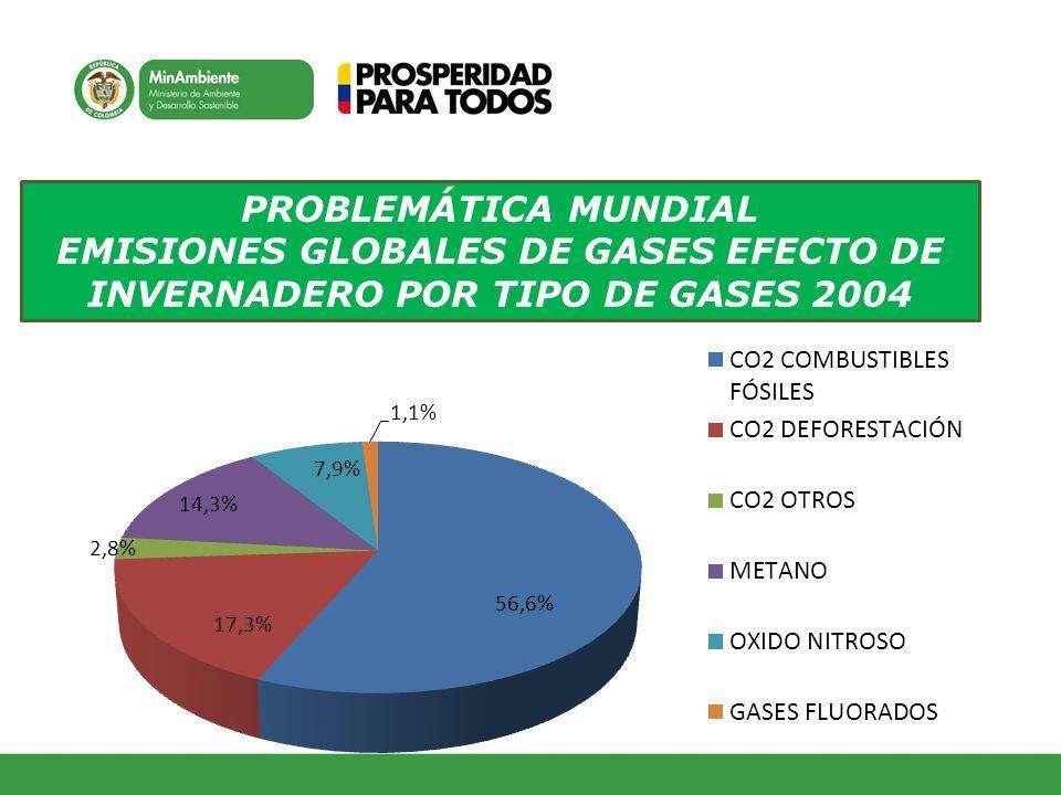 PROBLEMÁTICA MUNDIAL EMISIONES GLOBALES DE GASES EFECTO DE INVERNADERO POR TIPO DE GASES 2004