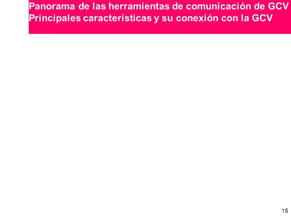 Panorama de las herramientas de comunicación de GCV Principales características y su conexión con la GCV