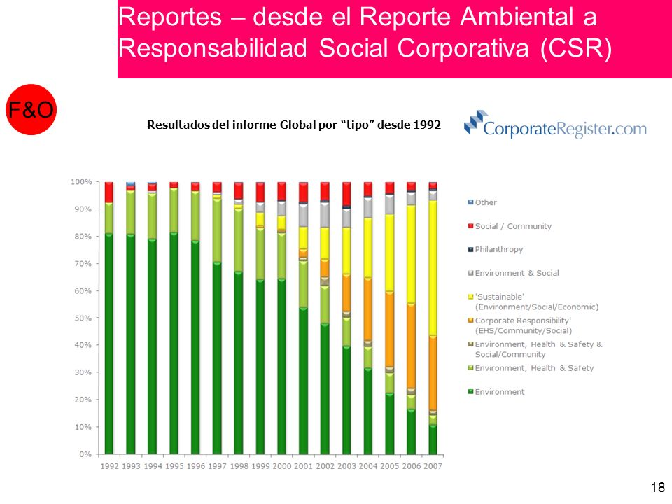 Reporting - From Environmental Reporting to Corporate Social Responsibility (CSR)