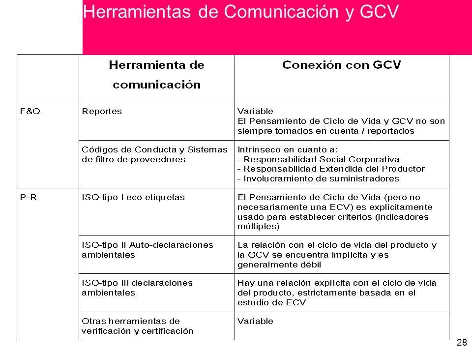 Herramientas de Comunicación y GCV