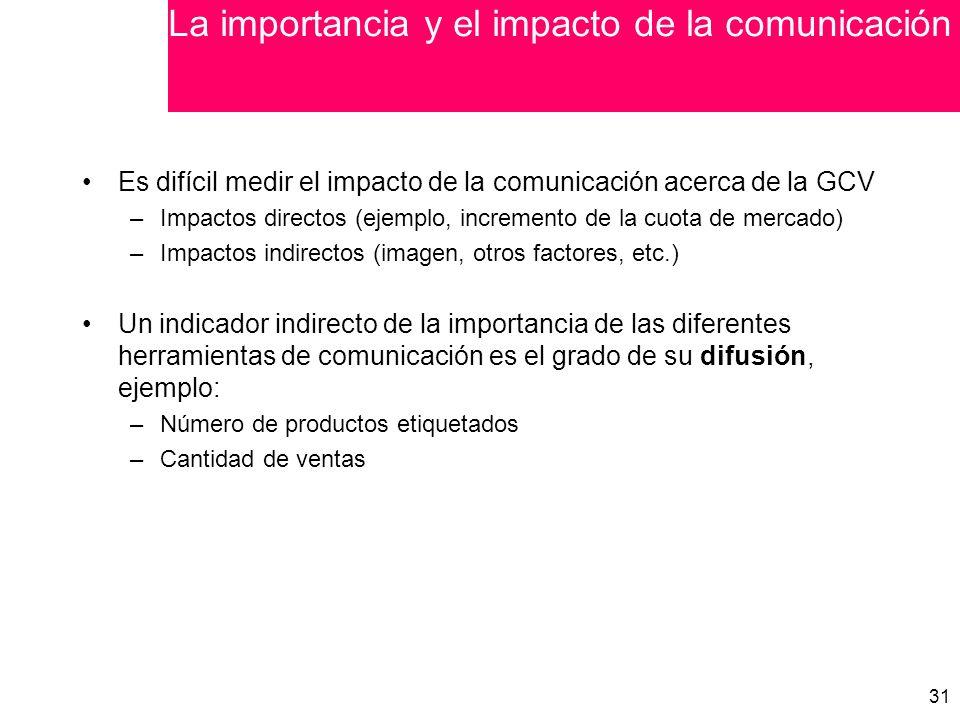 La importancia y el impacto de la comunicación