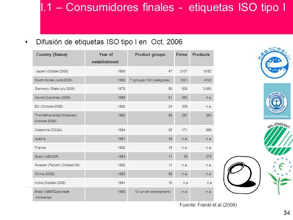 I.1 – Consumidores finales - etiquetas ISO tipo I