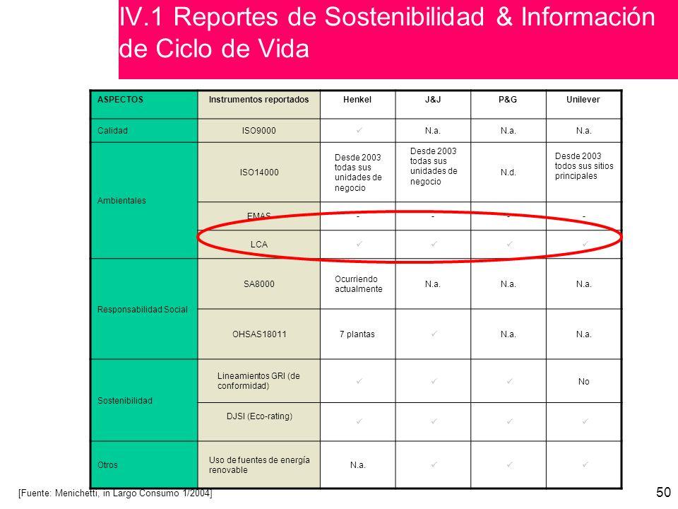 IV.1 Reportes de Sostenibilidad & Información de Ciclo de Vida