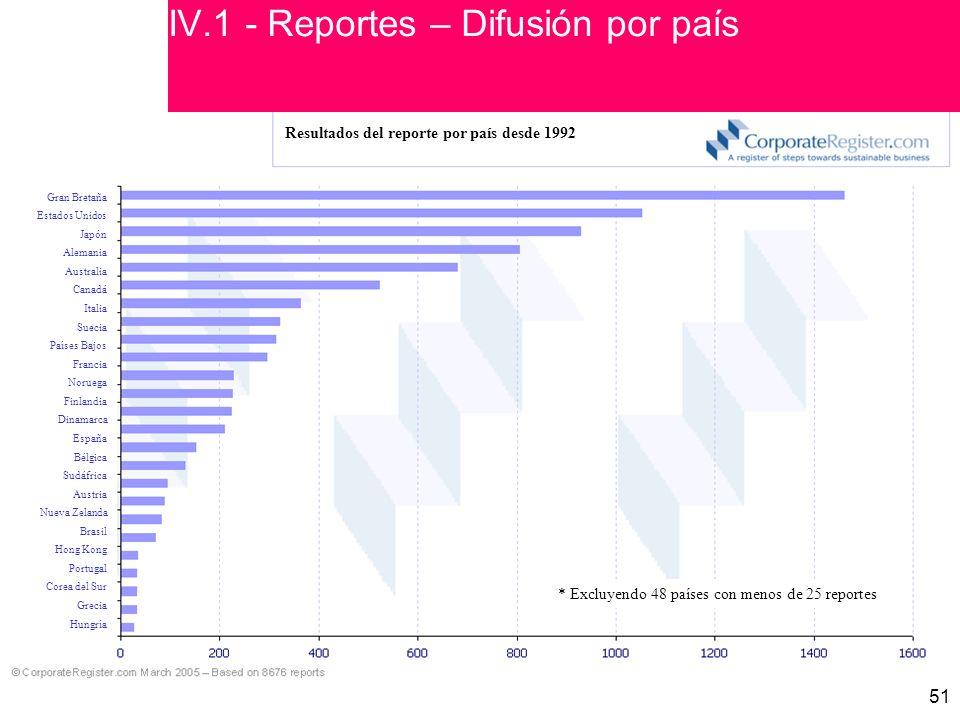IV.1 - Reportes – Difusión por país