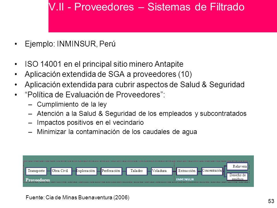V.II - Proveedores – Sistemas de Filtrado