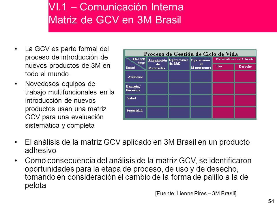 VI.1 – Comunicación Interna Matriz de GCV en 3M Brasil