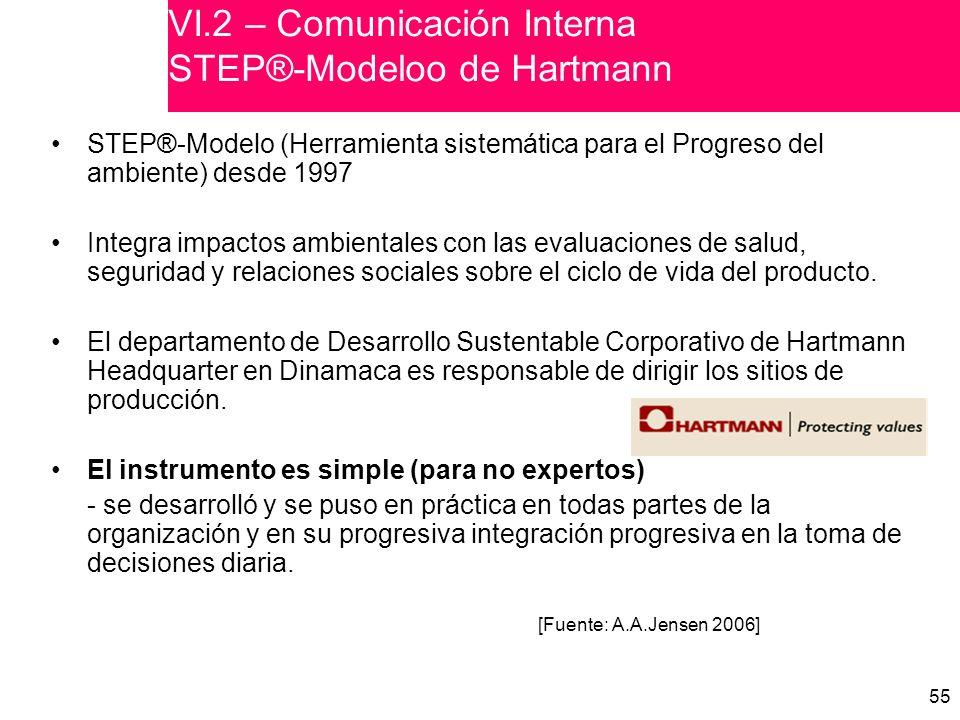 VI.2 – Comunicación Interna STEP®-Modeloo de Hartmann