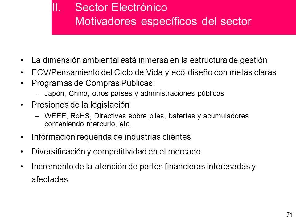 Sector Electrónico Motivadores específicos del sector