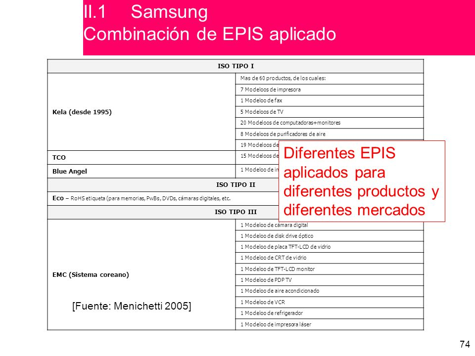 II.1 Samsung Combinación de EPIS aplicado