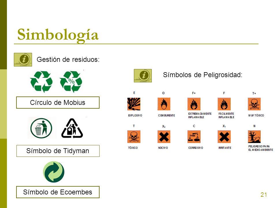 Simbología Gestión de residuos: Símbolos de Peligrosidad: