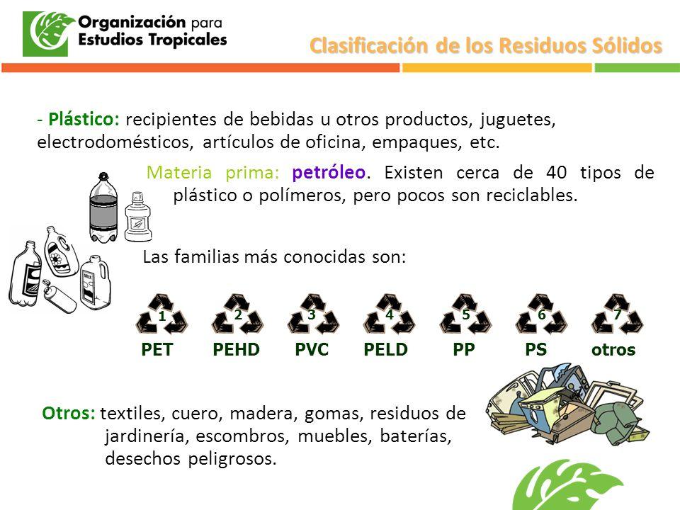 Clasificación de los Residuos Sólidos