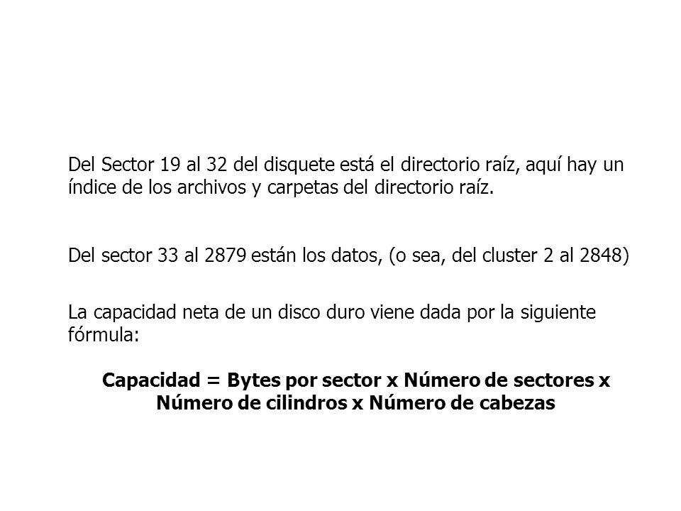 Del Sector 19 al 32 del disquete está el directorio raíz, aquí hay un índice de los archivos y carpetas del directorio raíz.