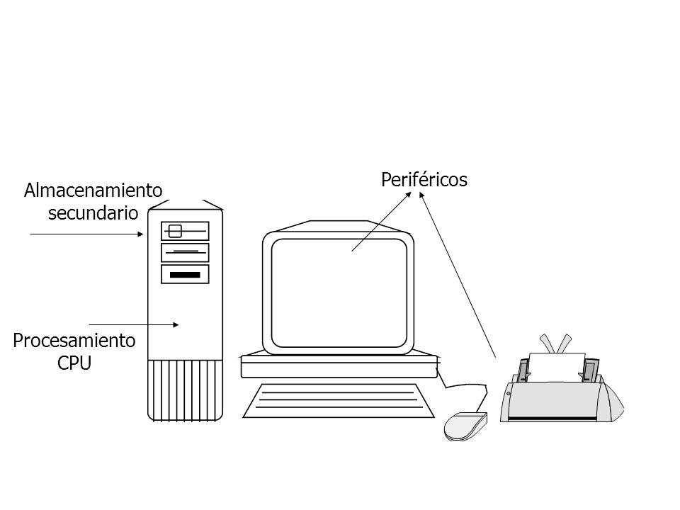 Periféricos Almacenamiento secundario Procesamiento CPU