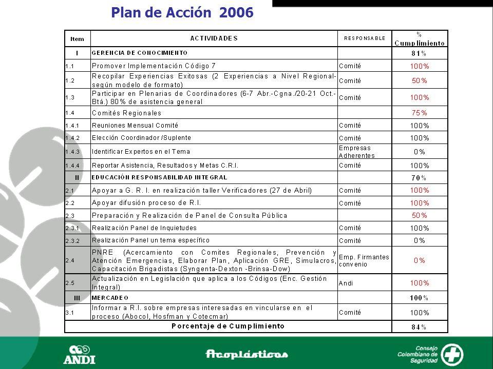 Plan de Acción 2006