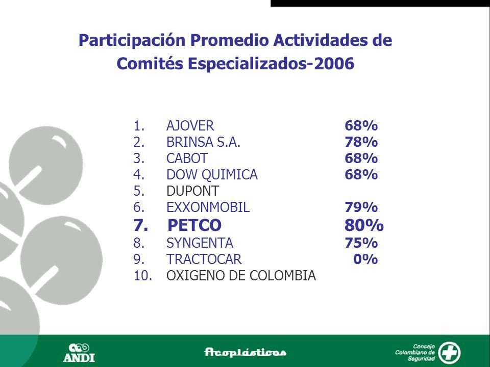 Participación Promedio Actividades de Comités Especializados-2006
