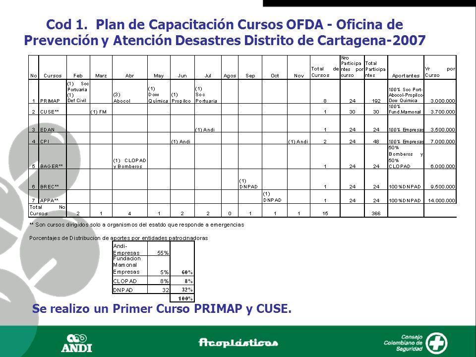 Cod 1. Plan de Capacitación Cursos OFDA - Oficina de Prevención y Atención Desastres Distrito de Cartagena-2007