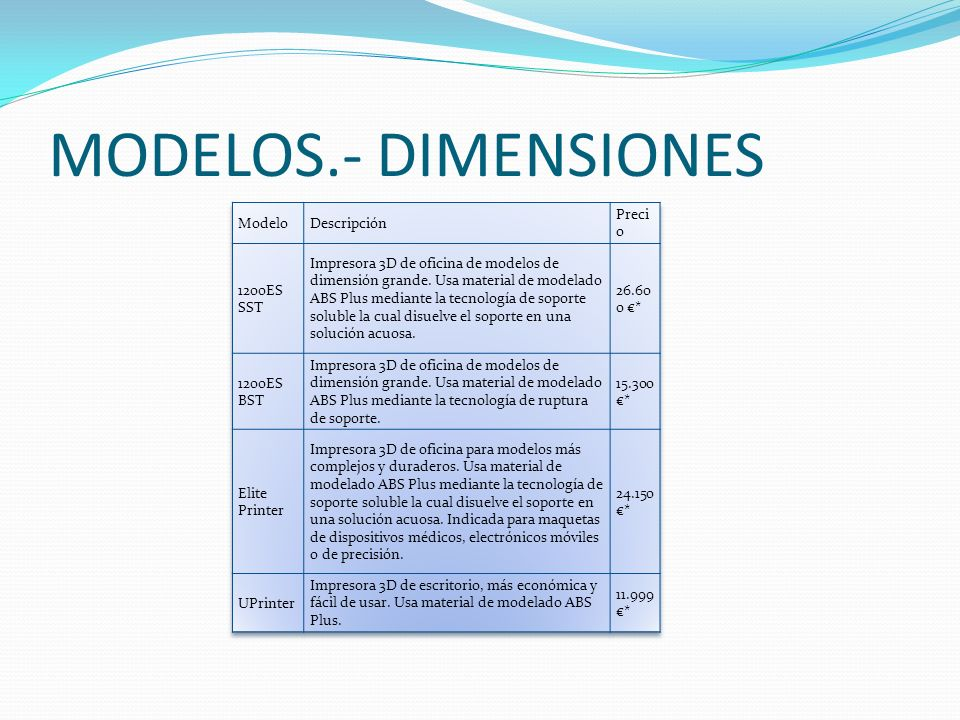 MODELOS.- DIMENSIONES Modelo Descripción Precio 1200ES SST