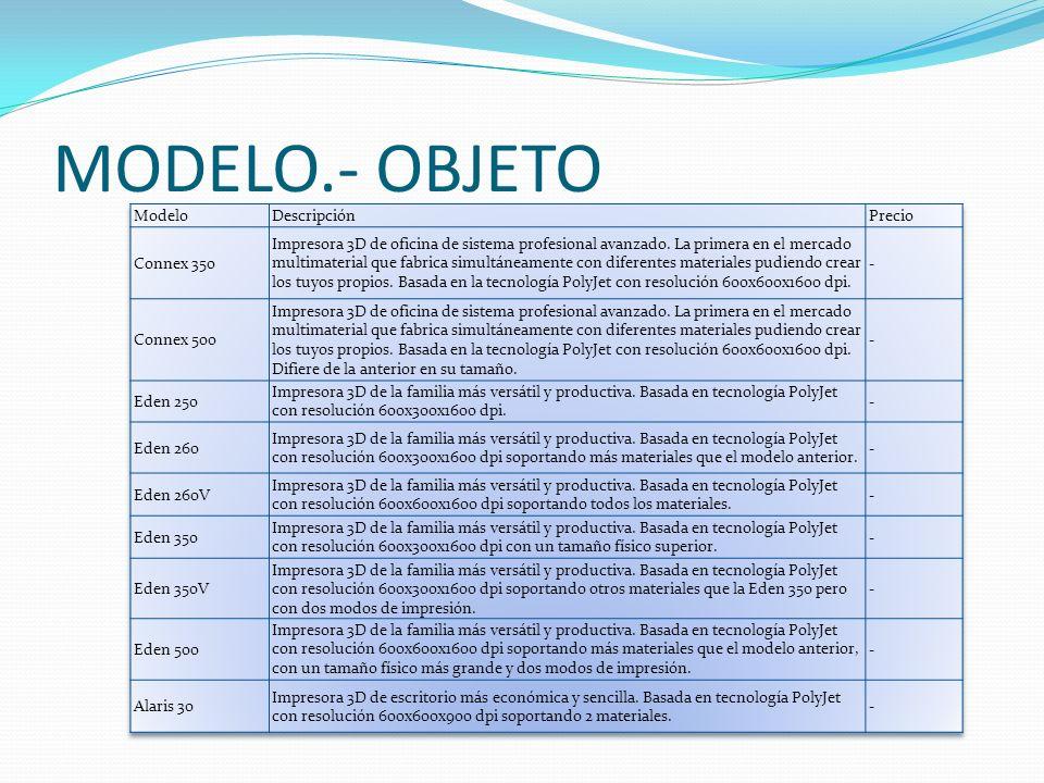 MODELO.- OBJETO Modelo Descripción Precio Connex 350