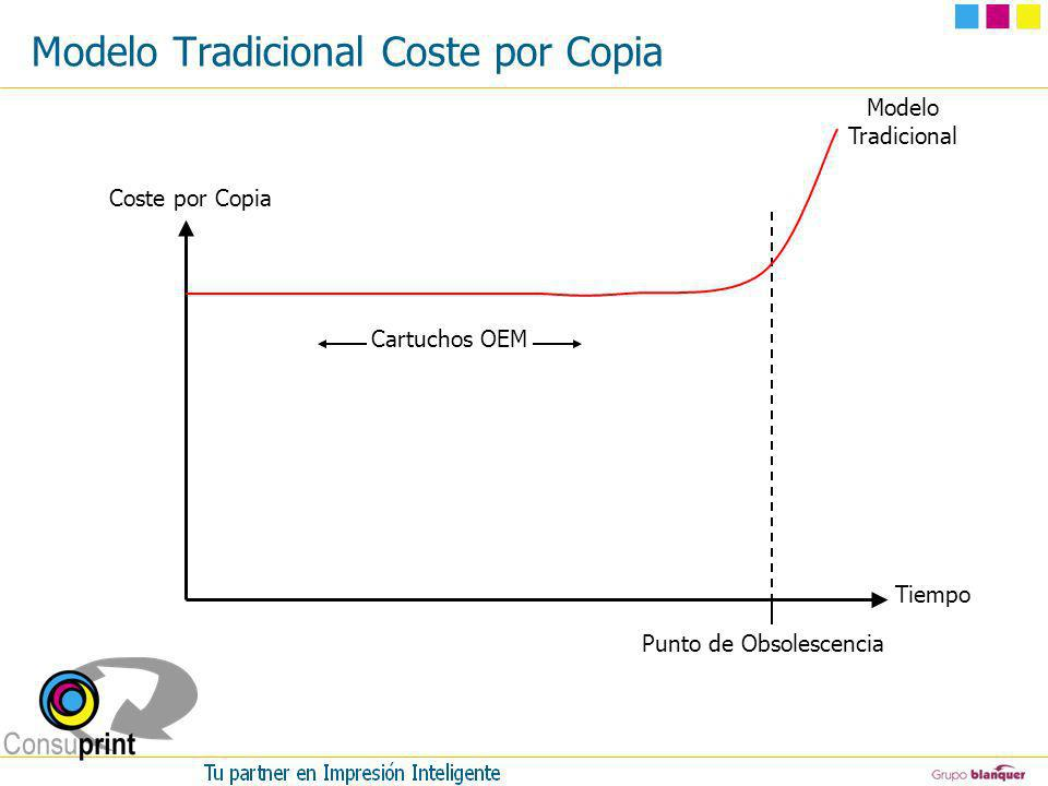 Modelo Tradicional Coste por Copia