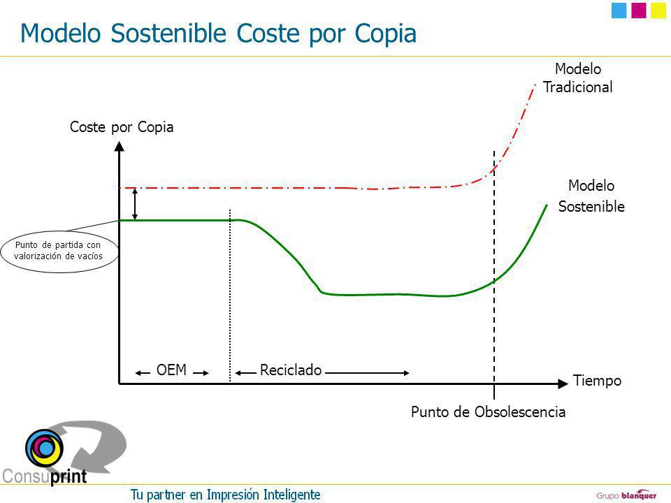Modelo Sostenible Coste por Copia
