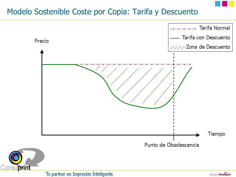 Modelo Sostenible Coste por Copia: Tarifa y Descuento