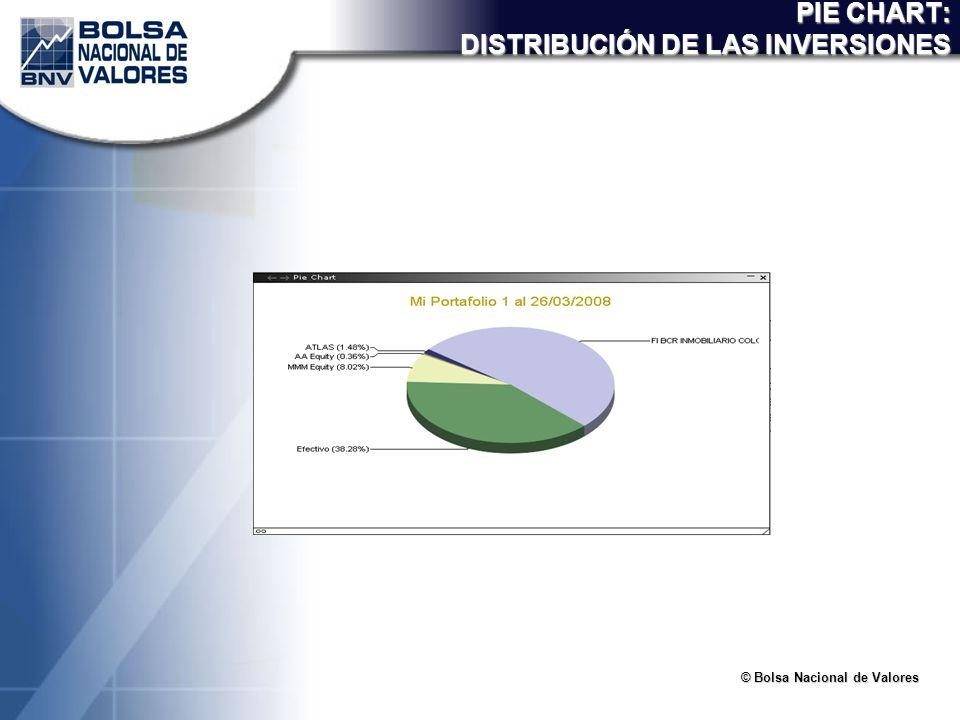 PIE CHART: DISTRIBUCIÓN DE LAS INVERSIONES