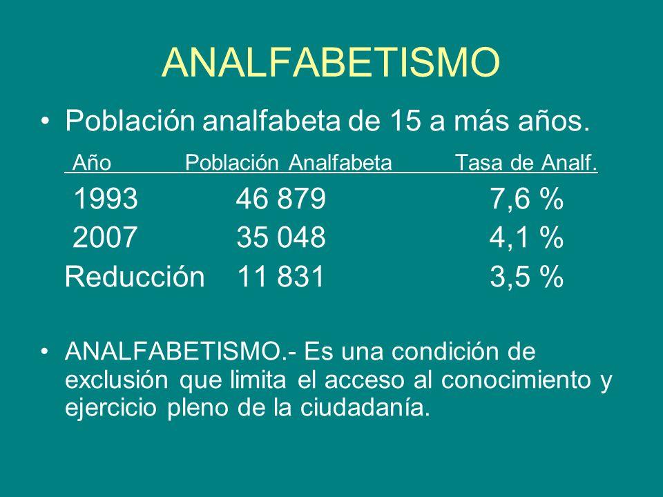 ANALFABETISMO Población analfabeta de 15 a más años.